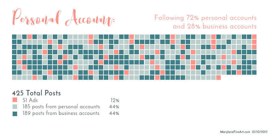 breakdown of the posts on the feed of my personal account