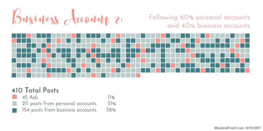2nd breakdown of the posts on the feed of my instagram business accounts