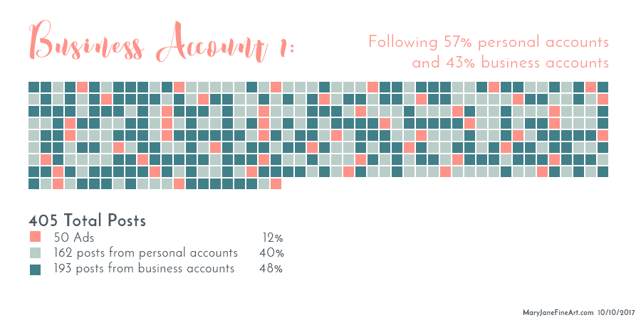 2st breakdown of the posts on the feed of my instagram business accounts